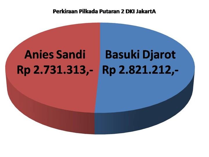 Perkiraan Pilgub DKI Jakarta Putaran Ke 2