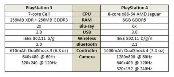 Spesifikasi hardware PS3 dan PS4