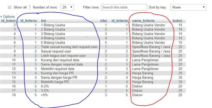 Hasil query relasi dari tabel kriteria dan bobot