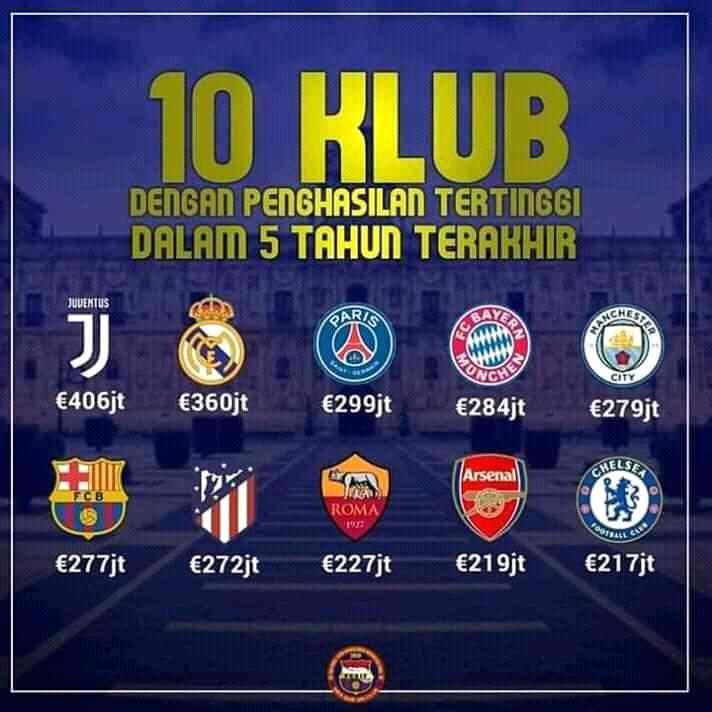 10 Klub Penghasilan Tertinggi 5 Tahun Terakhir