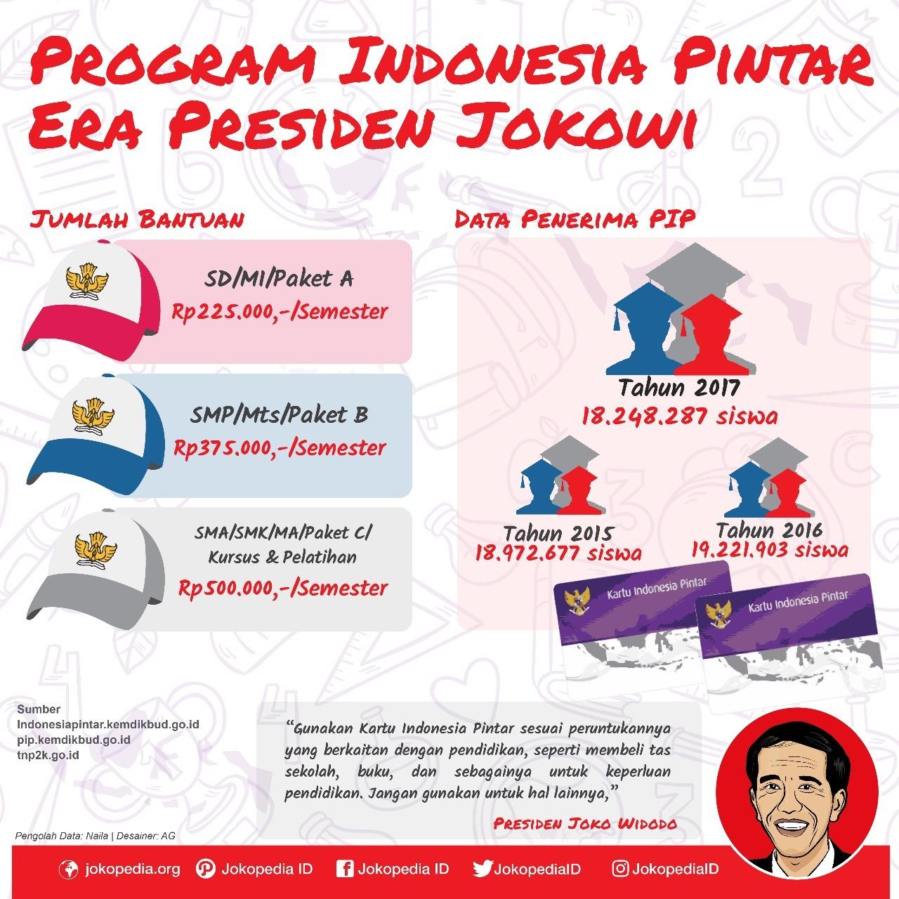 Program Indonesia Pintar Di Era Presiden Joko Widodo