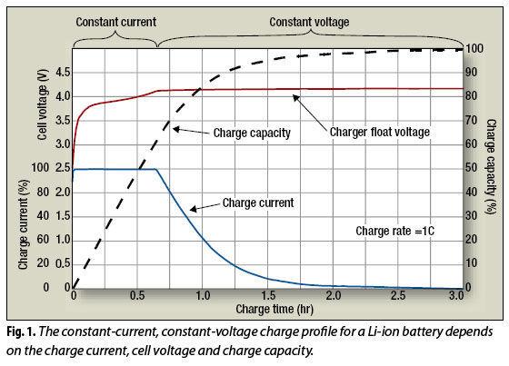 Karakteristik kurva battery lithium li ion